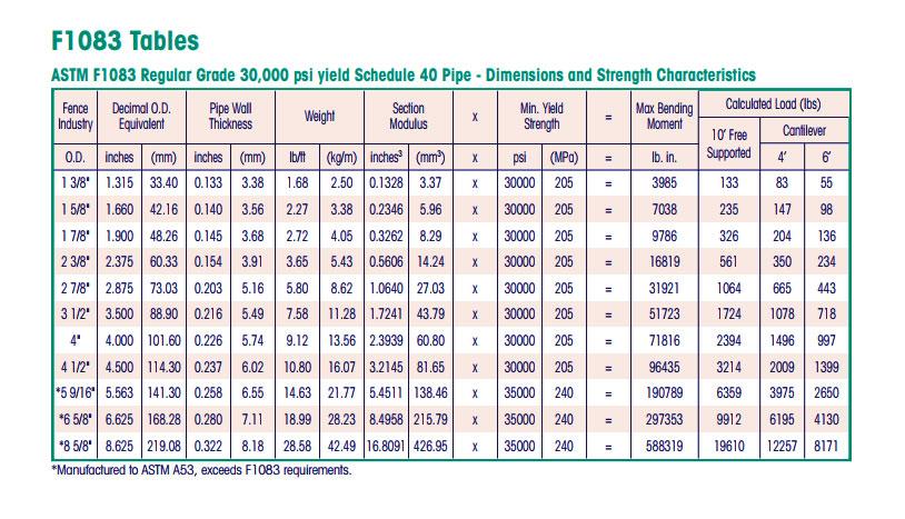 Astm F1083 Schedule 40 Pipe Hot Dip Galvanized Astm