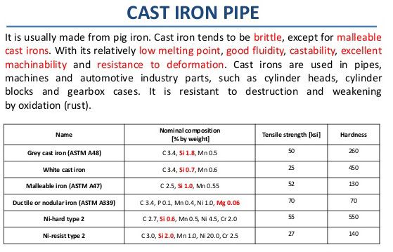 Schedule cast iron pipe wall thickness sch