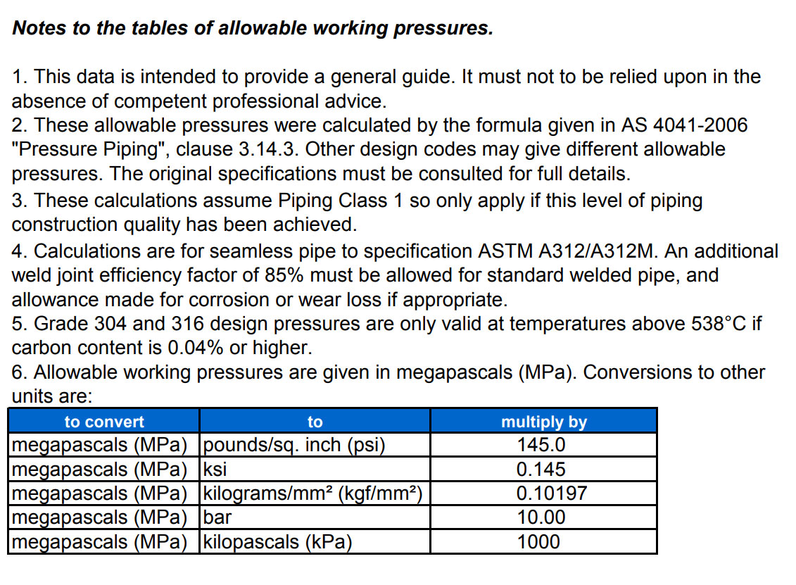 Schedule 40s pipe ss sch 40s pipe stainless steel schedule pressure rating tables for stainless steel pipe nvjuhfo Gallery
